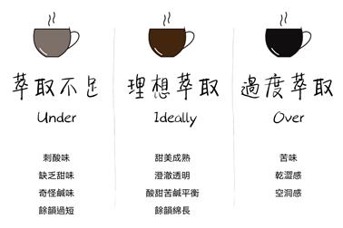 手沖咖啡萃取風味