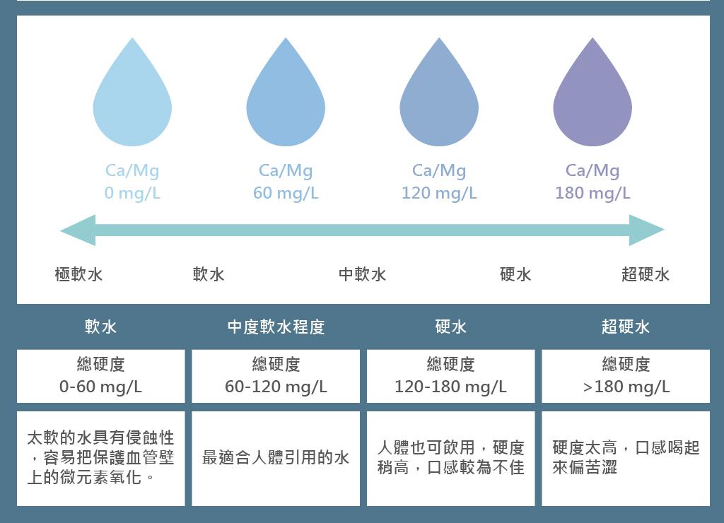 行政院玩保署水質分類