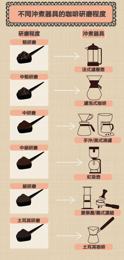 不同器具之咖啡研磨程度